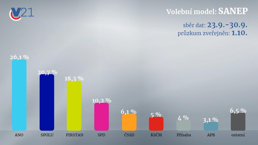 Volební průzkum SANEP