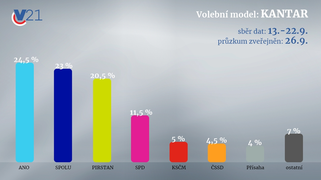 Volební průzkum KANTAR