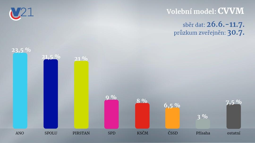 Volební průzkum CVVM