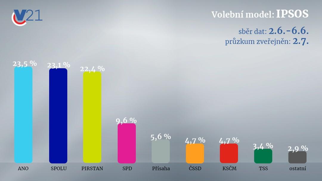 Volební průzkum IPSOS